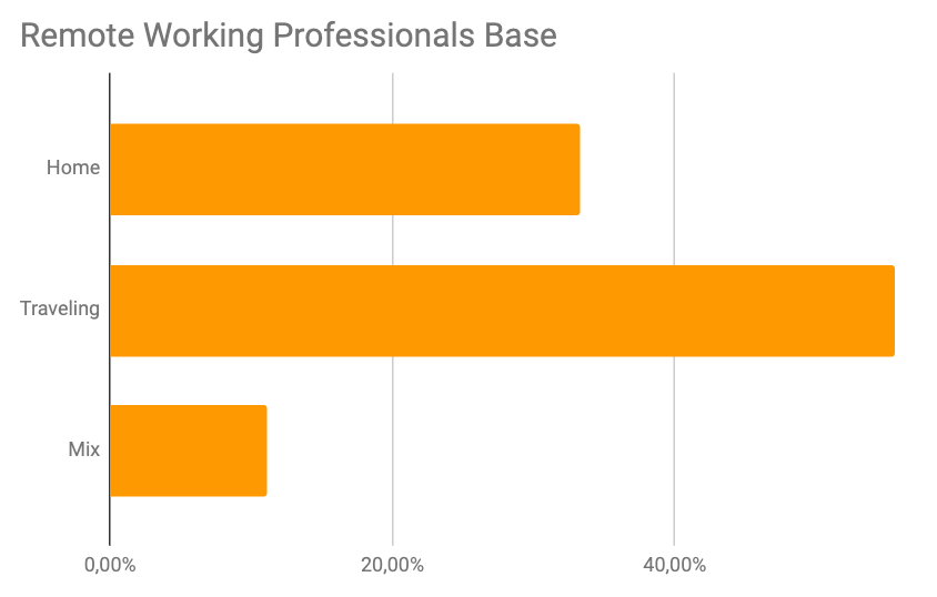Remote Working Professionals Base