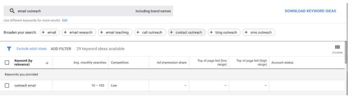 Google Keyword Tool Search Demand