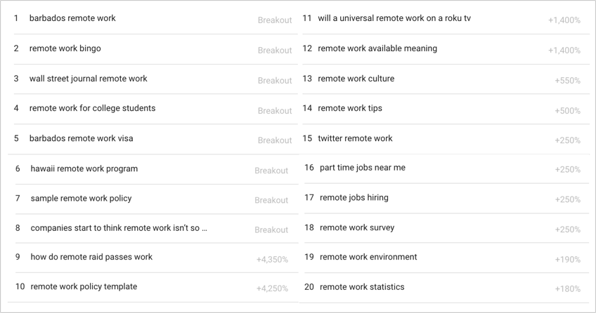 Remote Work Top Search Trends