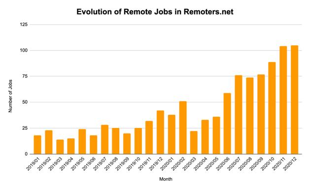Remoters Job evolution 2020